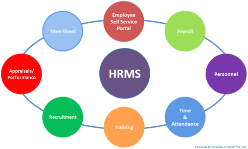 human capital management software in delhi ncr
